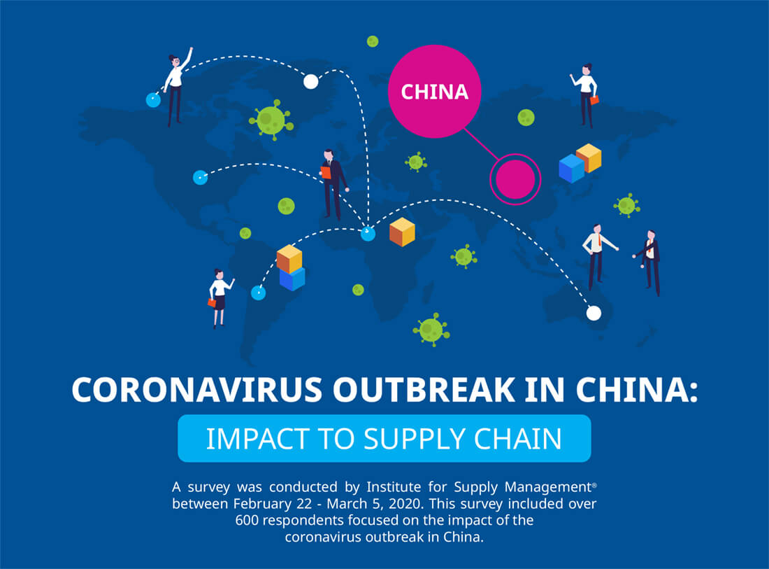 Link to ISM Infographic Regarding Supply Chain Impact of COVID-19 in China